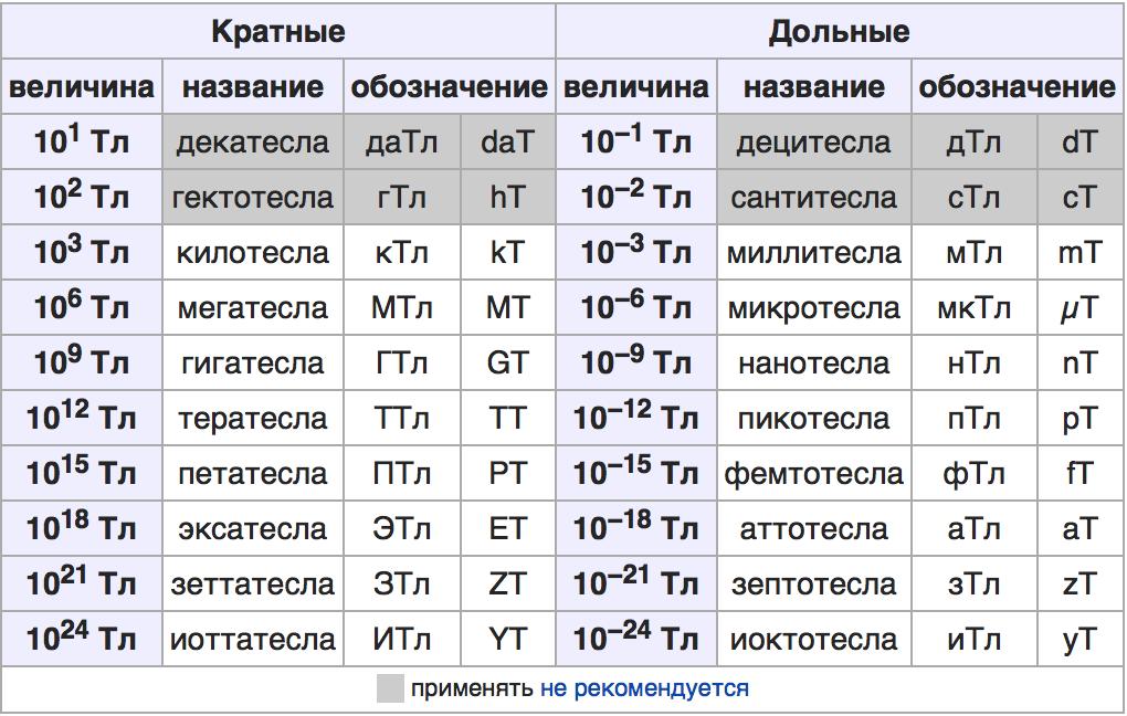 Единица измерения магнитного поля